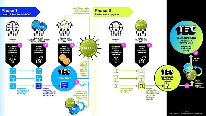 TEC 2-phases