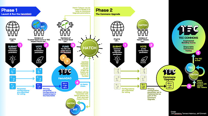 TEC Hatch Phases-final