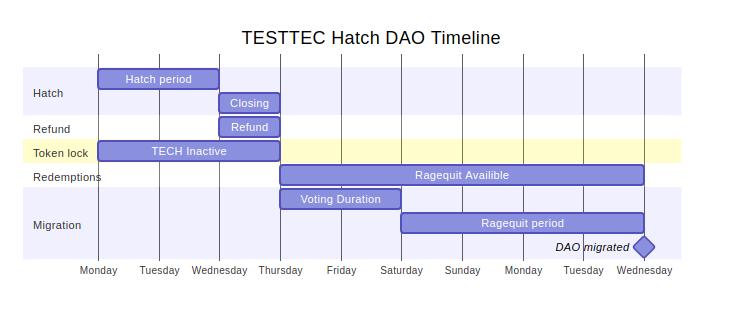 demo timeline